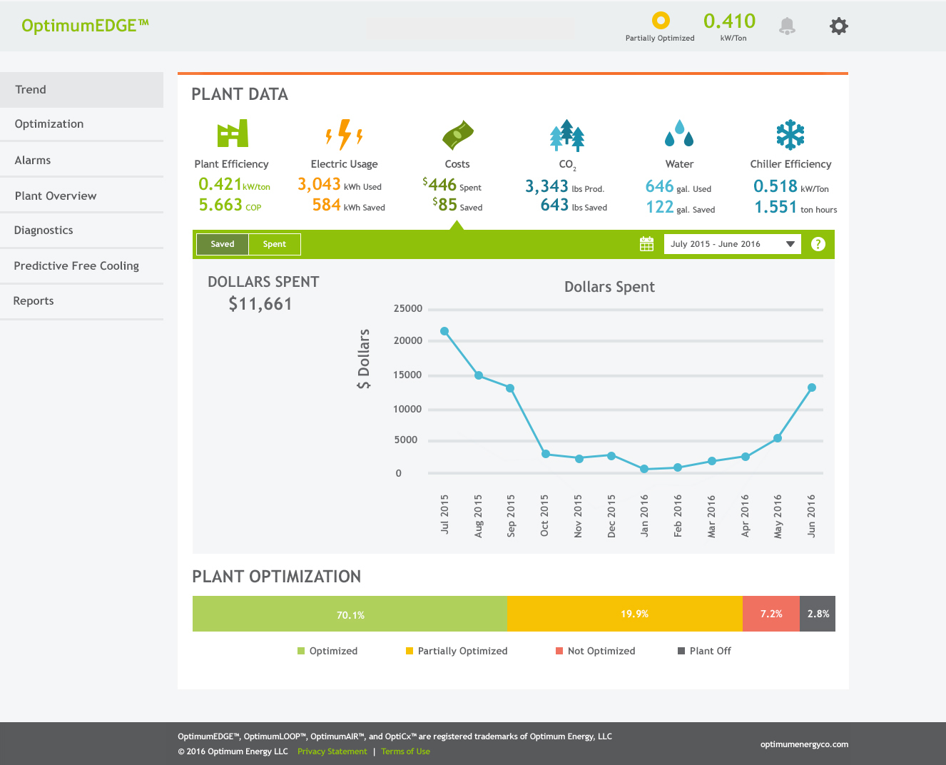 OptimumEDGE Dashboard